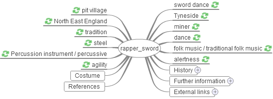 "Wikimind map for ""rapper sword"""