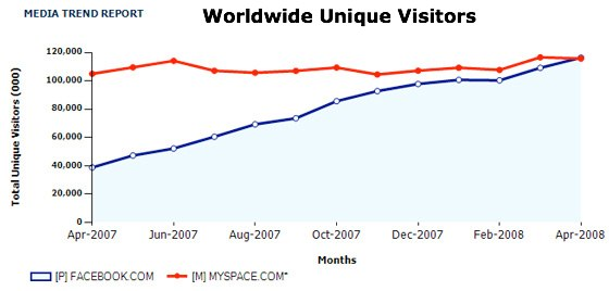 Facebook vs MySpace Usage Statistics