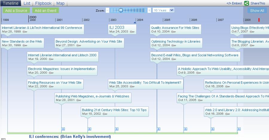 ILI Timeline