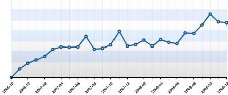 Blog usage up to January 2009