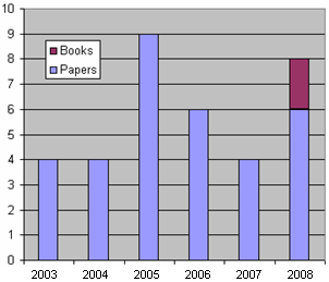 Histogram of papers published 2003-2008