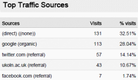 Referrer statistics for UKOLN's Cultural Heritage blog, May 2009