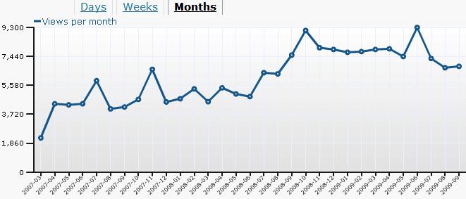 Blog statistics up to end of Sept 2009