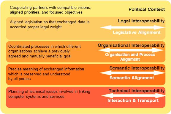 Interoperability levels