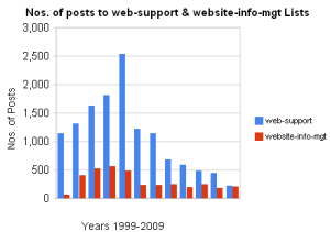 Nos. of message posted to web-support and websiyte-info-mgt JISCMail lists, 1999-2009