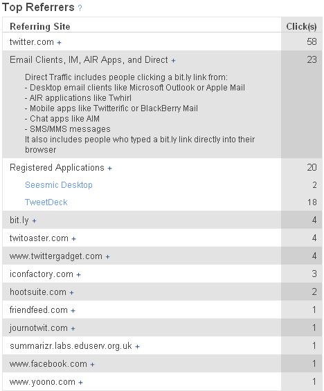 Referrer statistics provided by bit.ly