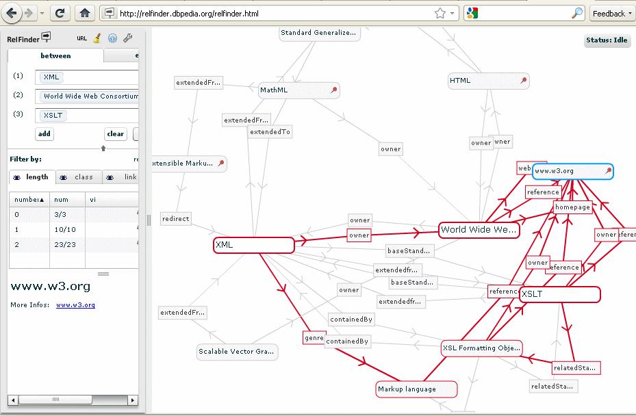 Relationships between W3C, XML and XSLT