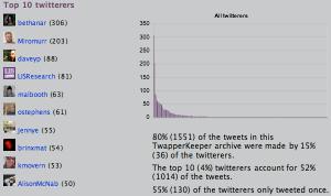 Summarizr statistics for #ili2010 tag