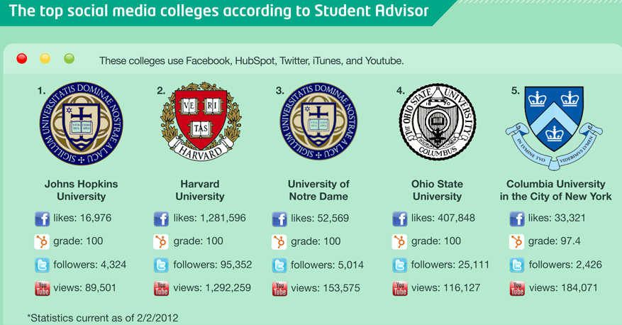 How Higher Education Uses Social Media [Infographic]: US and UK Comparisons