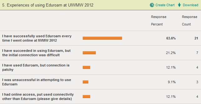 Does Eduroam Work? (3/4)