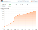 Crowdbooster: Nos. of followers for Nov 2012