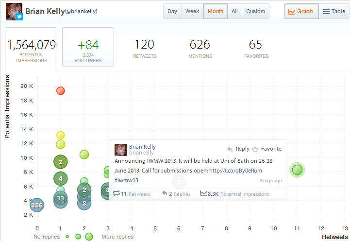 Crowdbooster: Impressions for Nov 2012