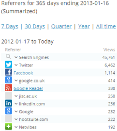 Blog referrers for the year