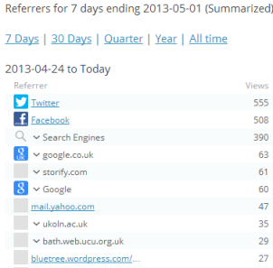 Blog post referrer traffic for week prior to 1 May 2013