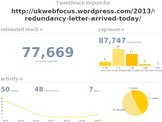 Ttweetreach report on 1 May 2013