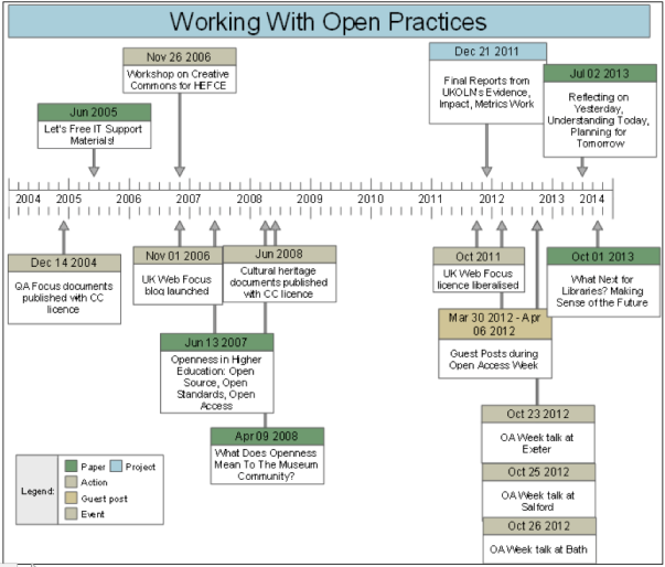 open practices timeline