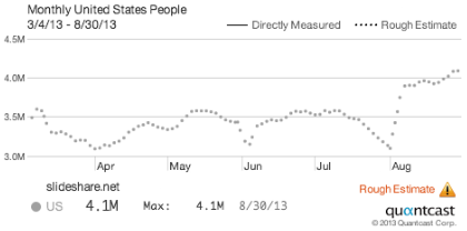 Quantcast stats for Slideshare