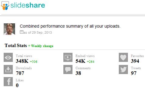 My Slideshare statistics