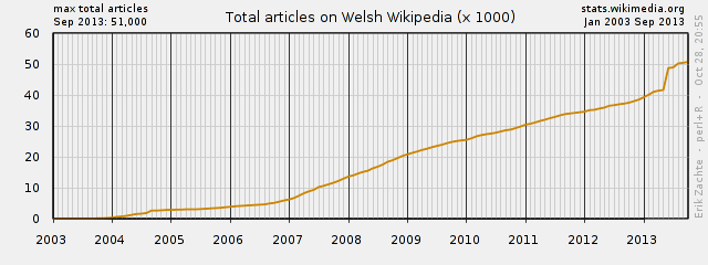 Welsh language Wikipedia:  usage statistics