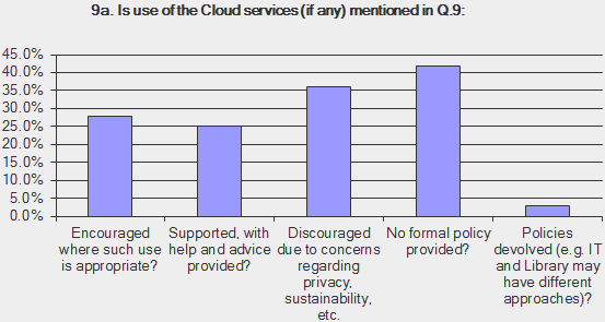 Use of Cloud services