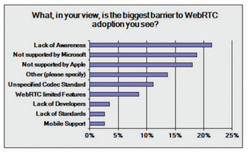WebRTC's barriers to adoption