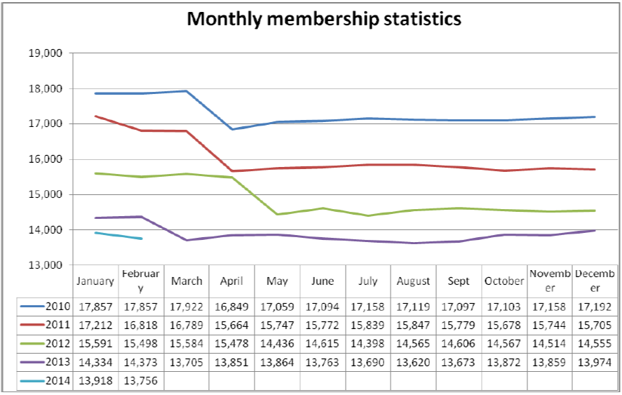 CILIP membership numbers: 2010-2014
