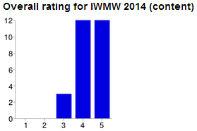 IWMW 2014: evaluation of event content