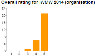 IWMW 2014: evaluation of event organisation