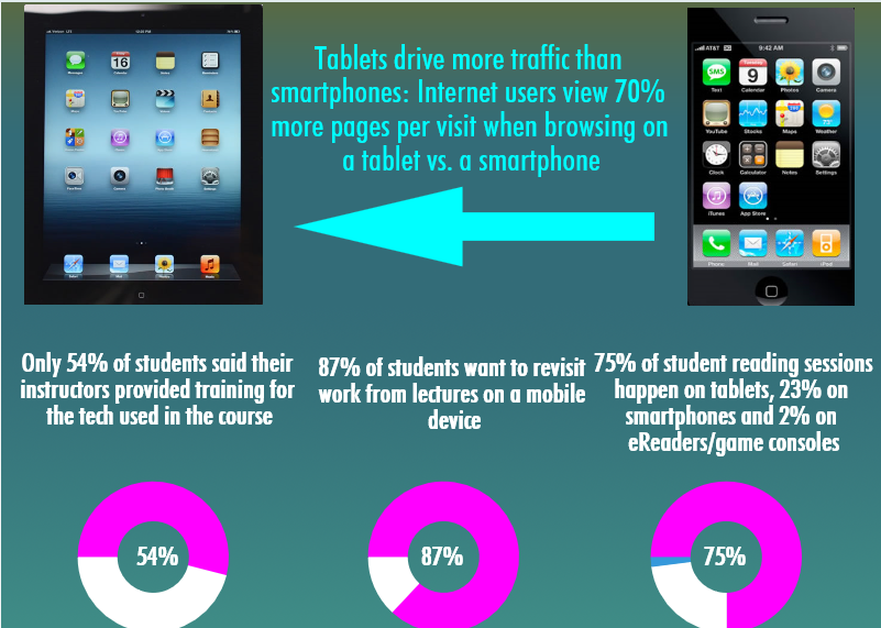 Infographic on student use of mobiles
