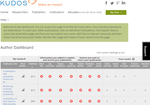 The Kudos dashboard