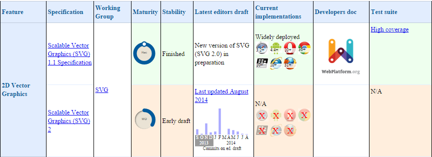 Extract from chart on W3C mobile standards