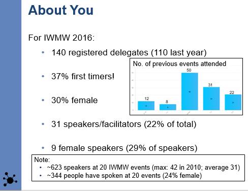 IWMW 2016: statistics